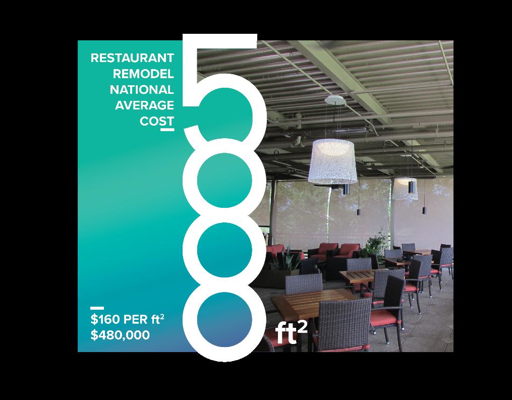 showing restaurent remodel national average cost