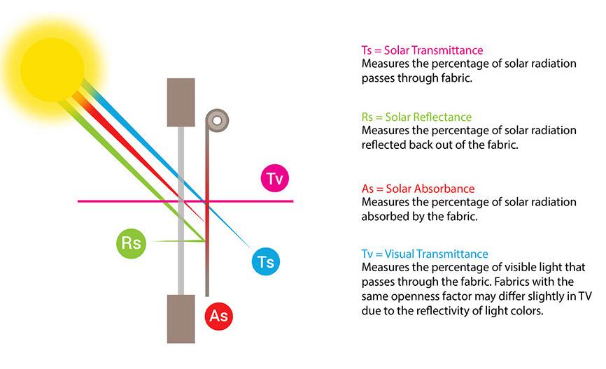 Solar properties